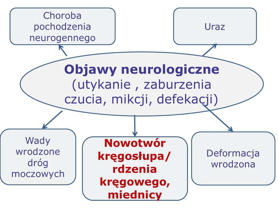 Nowotwór kręgosłupa/ rdzenia kręgowego, miednicy Objawy neurologiczne (utykanie, zaburzenia czucia, mikcji, defekacji) Wady wrodzone dróg moczowych De