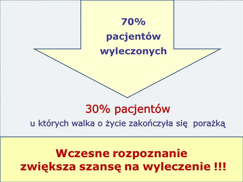 70% pacjentów wyleczonych Wczesne rozpoznanie zwiększa szansę na wyleczenie !!!
