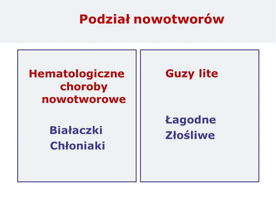 Podział nowotworów Hematologiczne choroby nowotworowe Białaczki Chłoniaki Guzy lite Łagodne Złośliwe