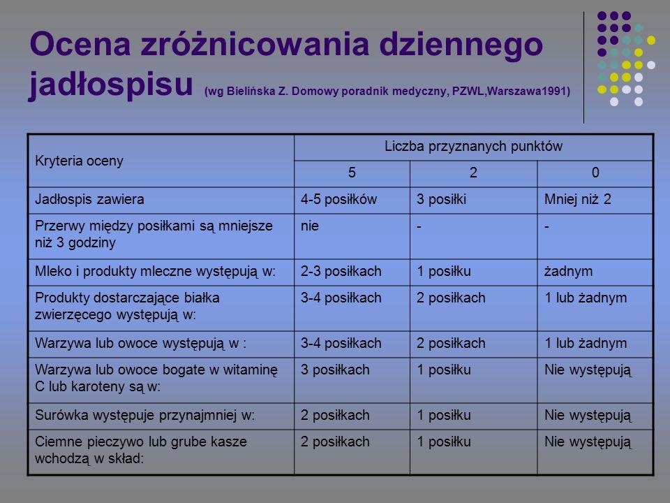 Ocena zróżnicowania dziennego jadłospisu (wg Bielińska Z.