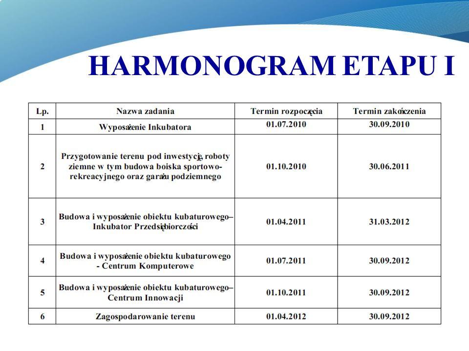 HARMONOGRAM ETAPU I