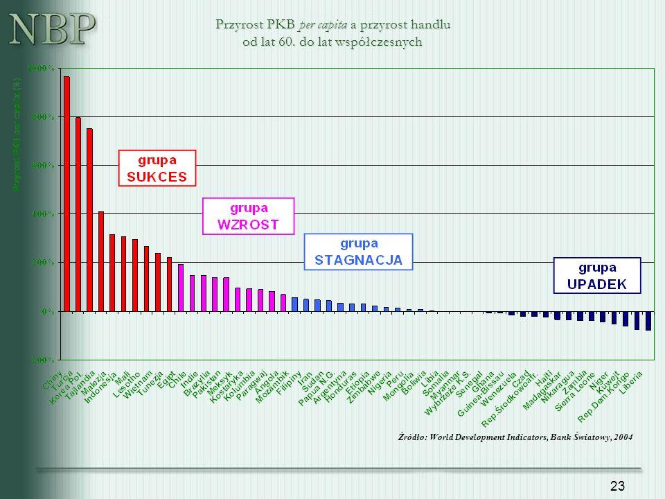 23 Źródło: World Development Indicators, Bank Światowy, 2004 Przyrost PKB per capita a przyrost handlu od lat 60.