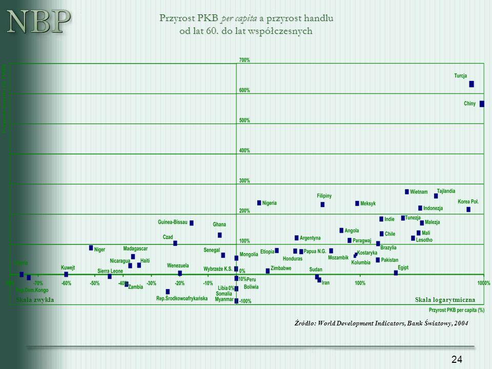 24 Przyrost PKB per capita a przyrost handlu od lat 60.