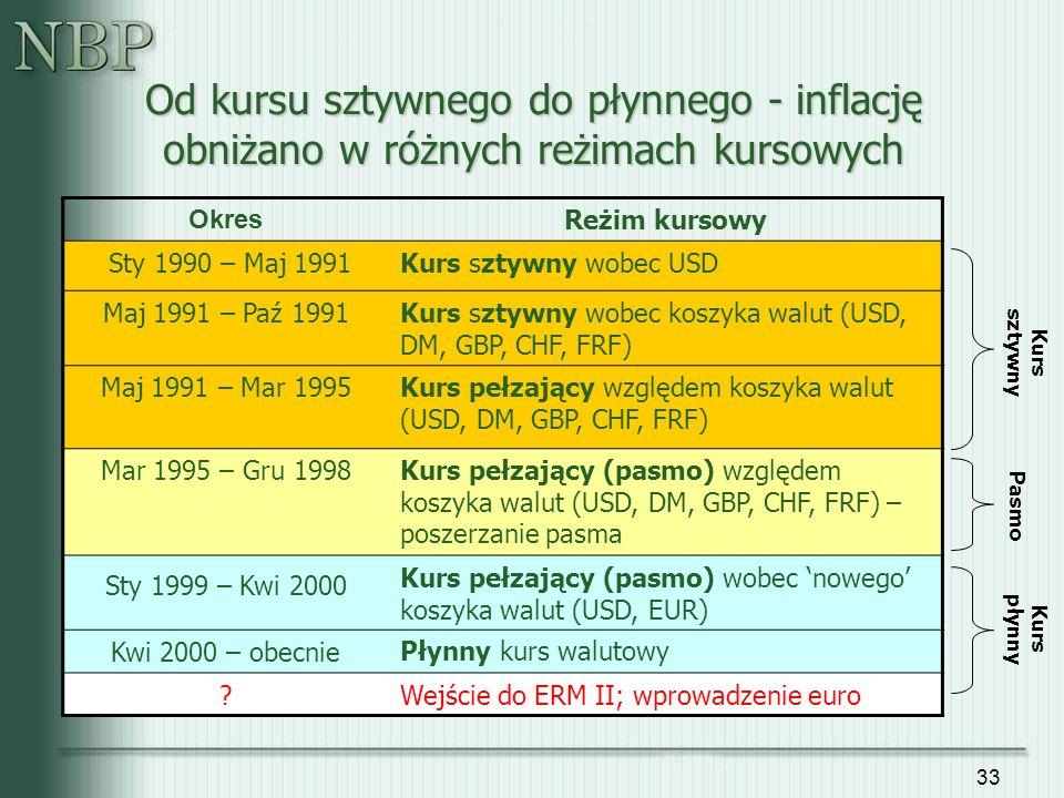 33 Od kursu sztywnego do płynnego - inflację obniżano w różnych reżimach kursowych Okres Reżim kursowy Sty 1990 – Maj 1991Kurs sztywny wobec USD Maj 1991 – Paź 1991Kurs sztywny wobec koszyka walut (USD, DM, GBP, CHF, FRF) Maj 1991 – Mar 1995Kurs pełzający względem koszyka walut (USD, DM, GBP, CHF, FRF) Mar 1995 – Gru 1998Kurs pełzający (pasmo) względem koszyka walut (USD, DM, GBP, CHF, FRF) – poszerzanie pasma Sty 1999 – Kwi 2000 Kurs pełzający (pasmo) wobec 'nowego' koszyka walut (USD, EUR) Kwi 2000 – obecniePłynny kurs walutowy ?Wejście do ERM II; wprowadzenie euro Kurs sztywny Pasmo Kurs płynny
