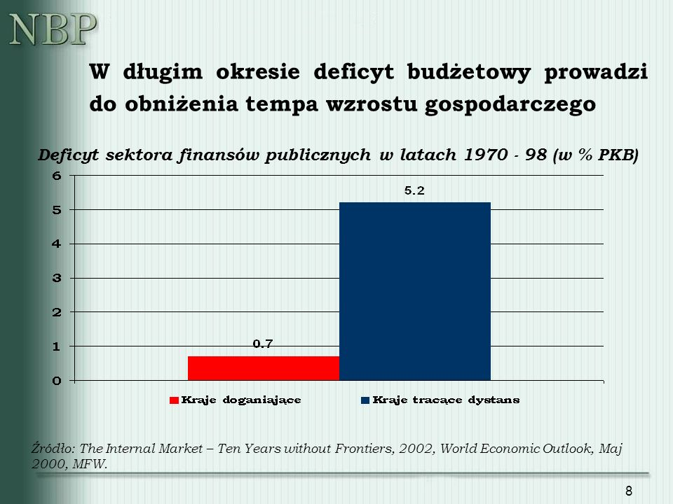 8 W długim okresie deficyt budżetowy prowadzi do obniżenia tempa wzrostu gospodarczego Deficyt sektora finansów publicznych w latach 1970 - 98 (w % PKB) Źródło: The Internal Market – Ten Years without Frontiers, 2002, World Economic Outlook, Maj 2000, MFW.