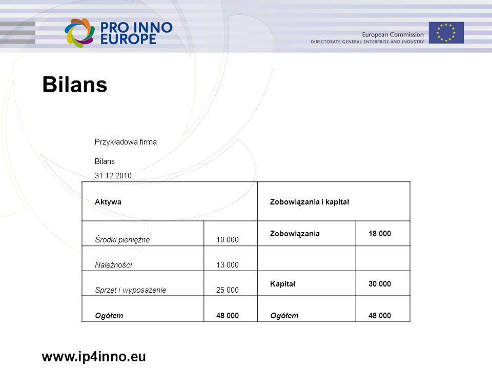 www.ip4inno.eu Bilans Przykładowa firma Bilans 31.12.2010 AktywaZobowiązania i kapitał Środki pieniężne10 000 Zobowiązania18 000 Należności13 000 Sprzęt i wyposażenie25 000 Kapitał30 000 Ogółem48 000Ogółem48 000