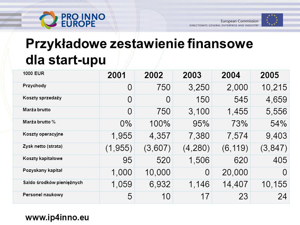 www.ip4inno.eu Przykładowe zestawienie finansowe dla start-upu 1000 EUR 20012002200320042005 Przychody 07503,2502,00010,215 Koszty sprzedaży 001505454,659 Marża brutto 07503,1001,4555,556 Marża brutto % 0%100%95%73%54% Koszty operacyjne 1,9554,3577,3807,5749,403 Zysk netto (strata) (1,955)(3,607)(4,280)(6,119)(3,847) Koszty kapitałowe 955201,506620405 Pozyskany kapitał 1,00010,000020,0000 Saldo środków pieniężnych 1,0596,9321,14614,40710,155 Personel naukowy 510172324