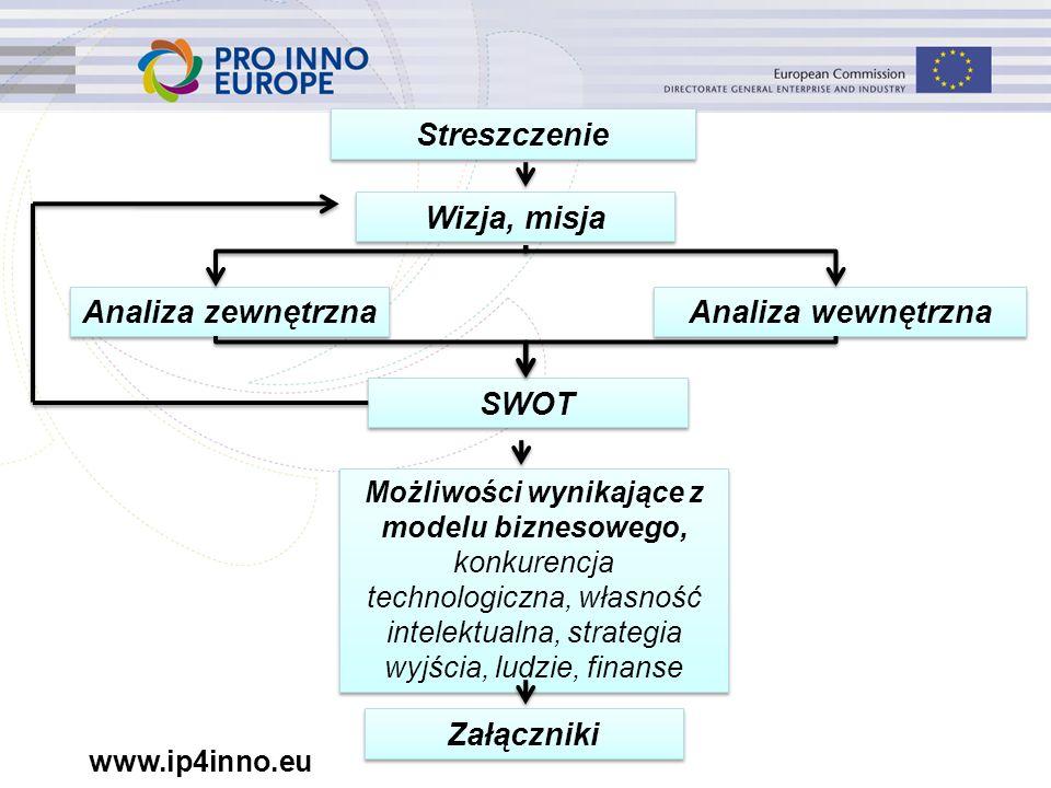 www.ip4inno.eu Streszczenie Wizja, misja Analiza zewnętrzna Analiza wewnętrzna SWOT Możliwości wynikające z modelu biznesowego, konkurencja technologiczna, własność intelektualna, strategia wyjścia, ludzie, finanse Załączniki