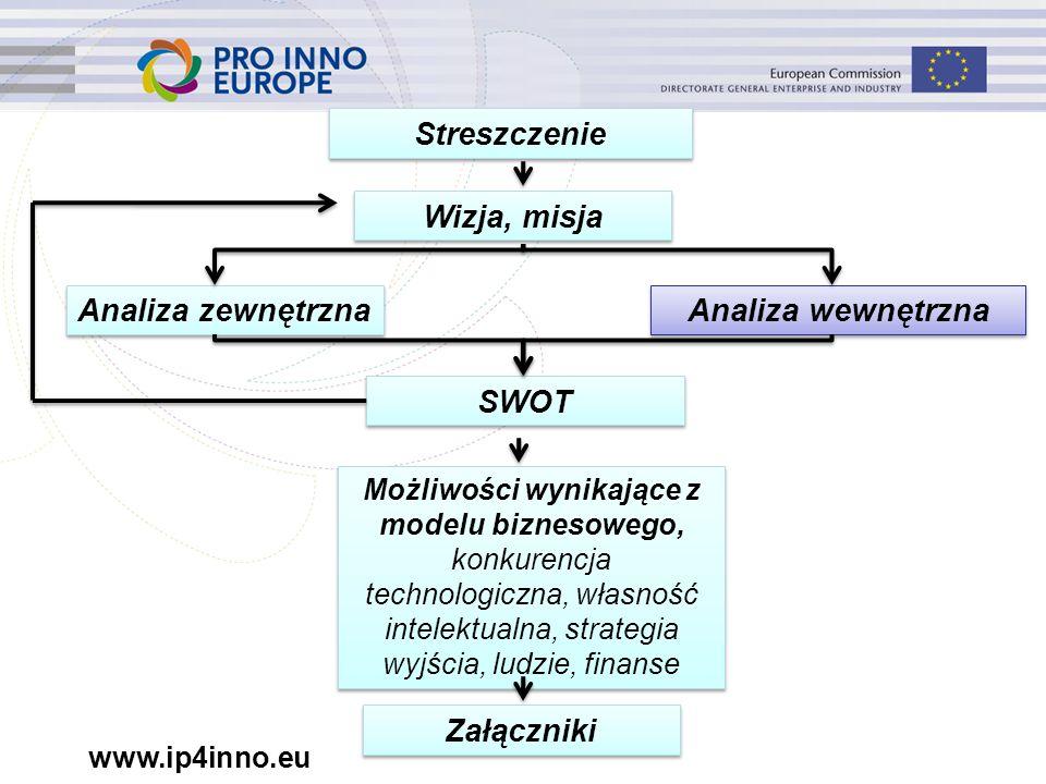 Streszczenie Wizja, misja Analiza zewnętrzna Analiza wewnętrzna SWOT Możliwości wynikające z modelu biznesowego, konkurencja technologiczna, własność intelektualna, strategia wyjścia, ludzie, finanse Załączniki