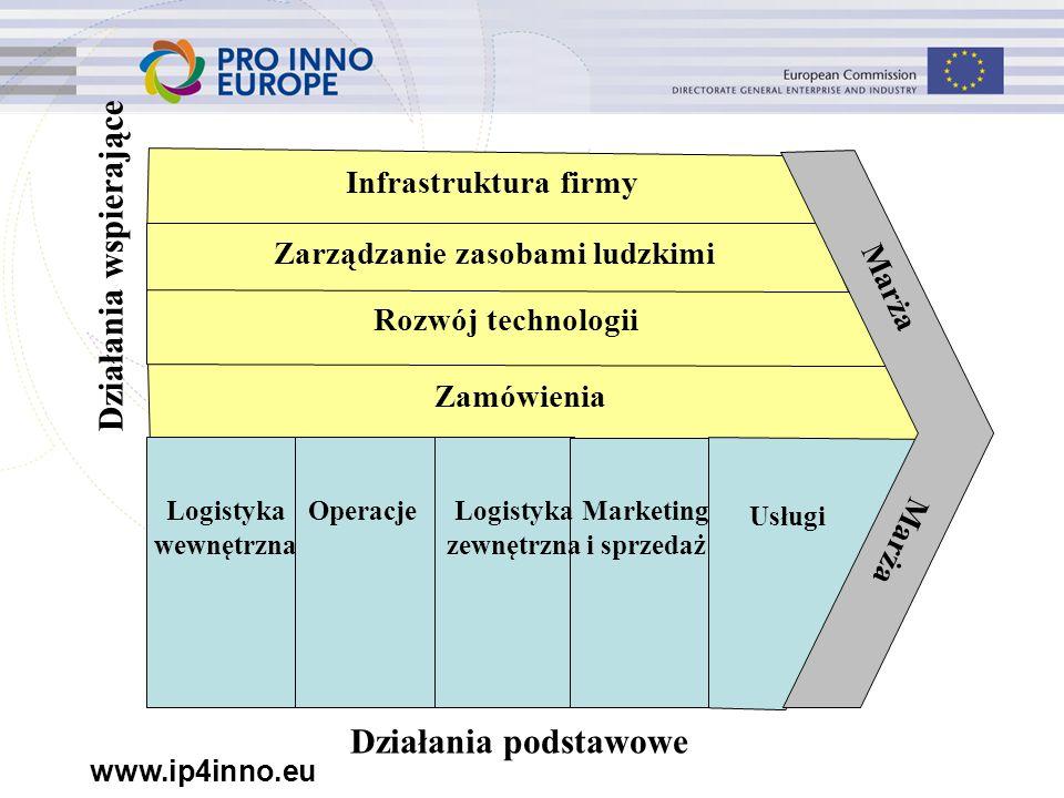 www.ip4inno.eu Infrastruktura firmy Zarządzanie zasobami ludzkimi Rozwój technologii Zamówienia Logistyka wewnętrzna OperacjeLogistyka zewnętrzna Marketing i sprzedaż Usługi Marża Działania podstawowe Działania wspierające