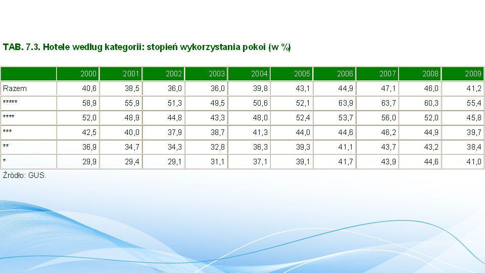 PODATKI w TURYSTYCE - podatek od zysku, -podatek od płac + (narzuty) m.in.