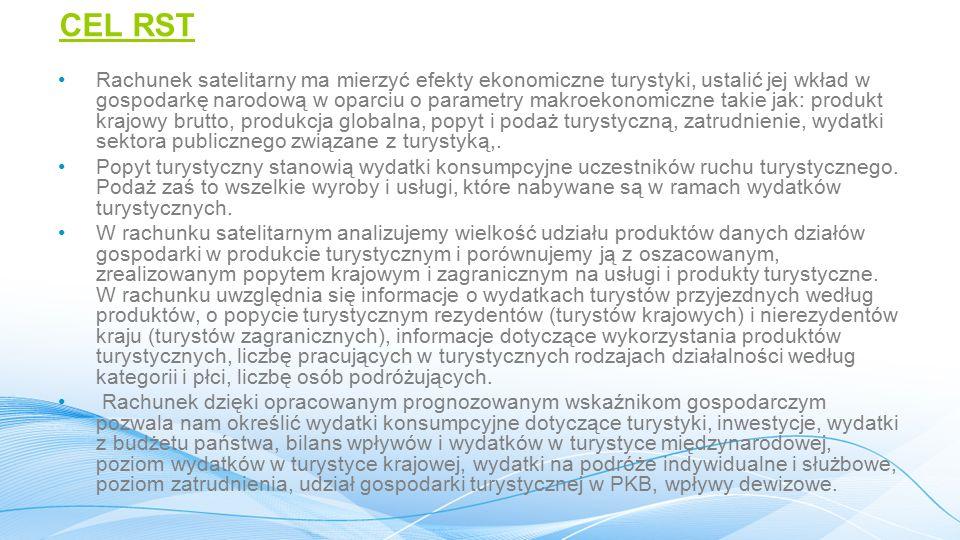 Strona popytowa rachunku satelitarnego turystyki Rodzaje turystyki Turystyka wyjazdowa WydatkiNabywcy - Gospodarstwa domowe - Przedsiębiorstwa i instytucje (podróże służbowe) - Sektor rządowy i samorządowy, organizacje niekomercyjne Turystyka krajowa Turystyka przyjazdowa Rezydenci Zagraniczni odwiedzający Nierezydenci TERYTORIUM EKONOMICZNE POLSKI Instytut Turystyki 164