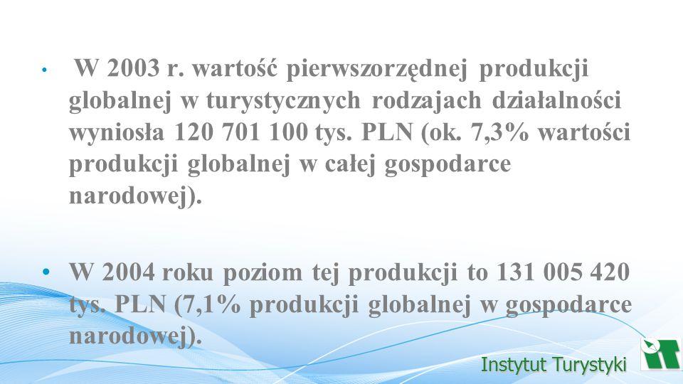 W 2003 r. wartość pierwszorzędnej produkcji globalnej w turystycznych rodzajach działalności wyniosła 120 701 100 tys. PLN (ok. 7,3% wartości produkcj
