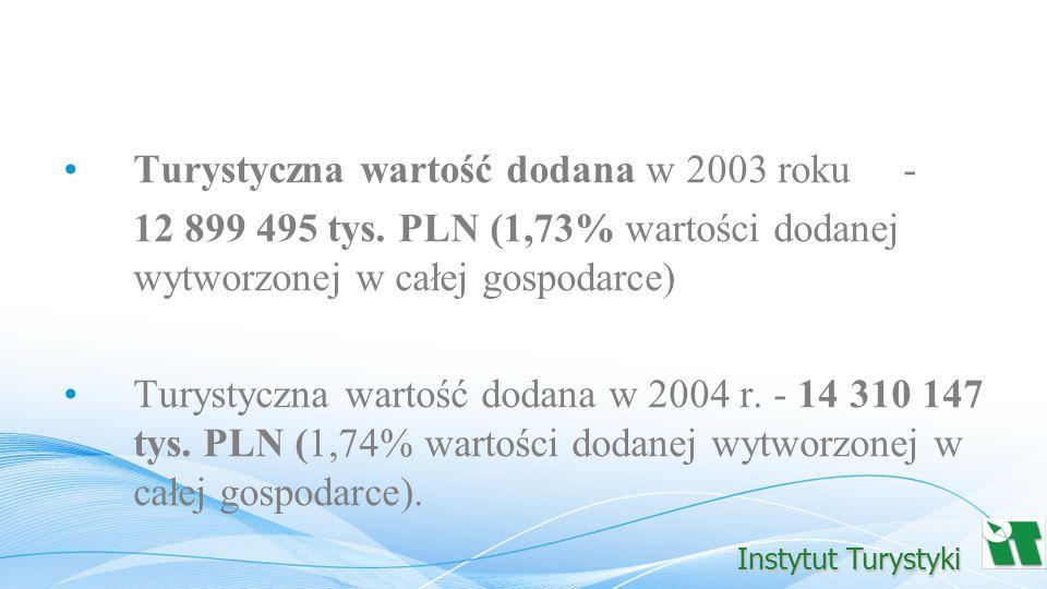 Turystyczna wartość dodana w 2003 roku - 12 899 495 tys. PLN (1,73% wartości dodanej wytworzonej w całej gospodarce) Turystyczna wartość dodana w 2004