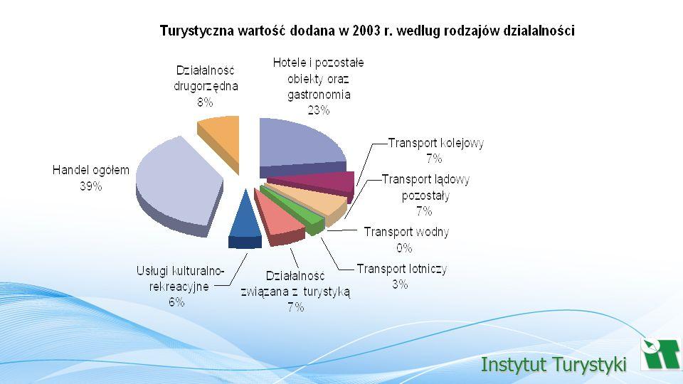 """Oszacowany w uproszczonym RST PKB wypracowany dzięki turystyce (turystyczna wartość dodana + podatki pośrednie netto) wyni ó sł: w 2003 roku 15 851 mln PLN (1,88% PKB w całej gospodarce narodowej), w 2004 roku kwota """" turystycznego PKB została oszacowana na poziomie 17 693 mln PLN (1,91% PKB)."""