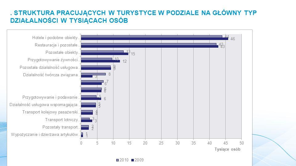 W 2003 roku liczba pracujących w charakterystycznych rodzajach działalności turystycznej wyniosła prawie 610 tys.