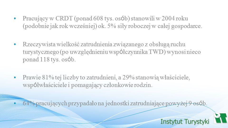 W 2003 r.wielkość wartości dodanej na jednego pracującego w CRDT wyniosła 37 tys.