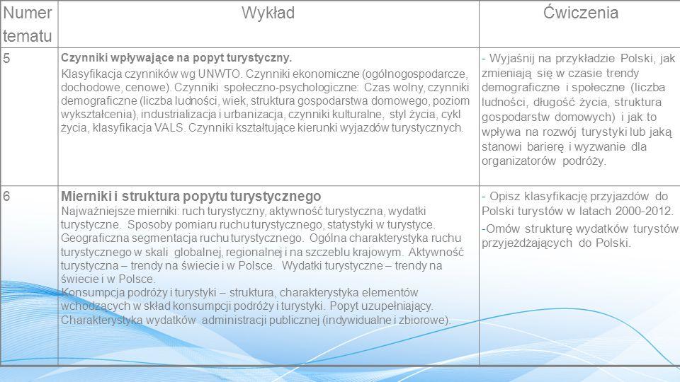 Numer tematu WykładĆwiczenia 7Podaż turystyczna.Cechy podaży turystycznej.