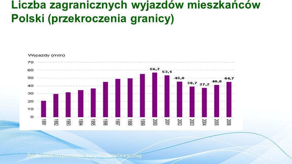 Liczba zagranicznych wyjazdów mieszkańców Polski (przekroczenia granicy) Źródło: GUS na podstawie danych Straży Granicznej