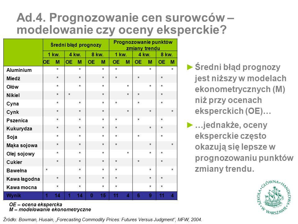 Średni błąd prognozy Prognozowanie punktów zmiany trendu 1 kw.4 kw.8 kw.1 kw.4 kw.8 kw.