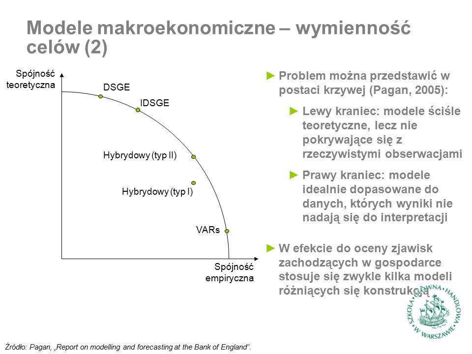 """Modele makroekonomiczne – wymienność celów (2) Źródło: Pagan, """"Report on modelling and forecasting at the Bank of England"""". ►Problem można przedstawić"""