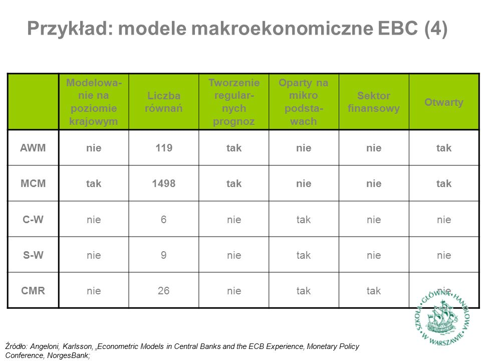 """Modelowa- nie na poziomie krajowym Liczba równań Tworzenie regular- nych prognoz Oparty na mikro podsta- wach Sektor finansowy Otwarty AWMnie119taknie tak MCMtak1498taknie tak C-Wnie6 taknie S-Wnie9 taknie CMRnie26nietak nie Źródło: Angeloni, Karlsson, """"Econometric Models in Central Banks and the ECB Experience, Monetary Policy Conference, NorgesBank; Przykład: modele makroekonomiczne EBC (4)"""