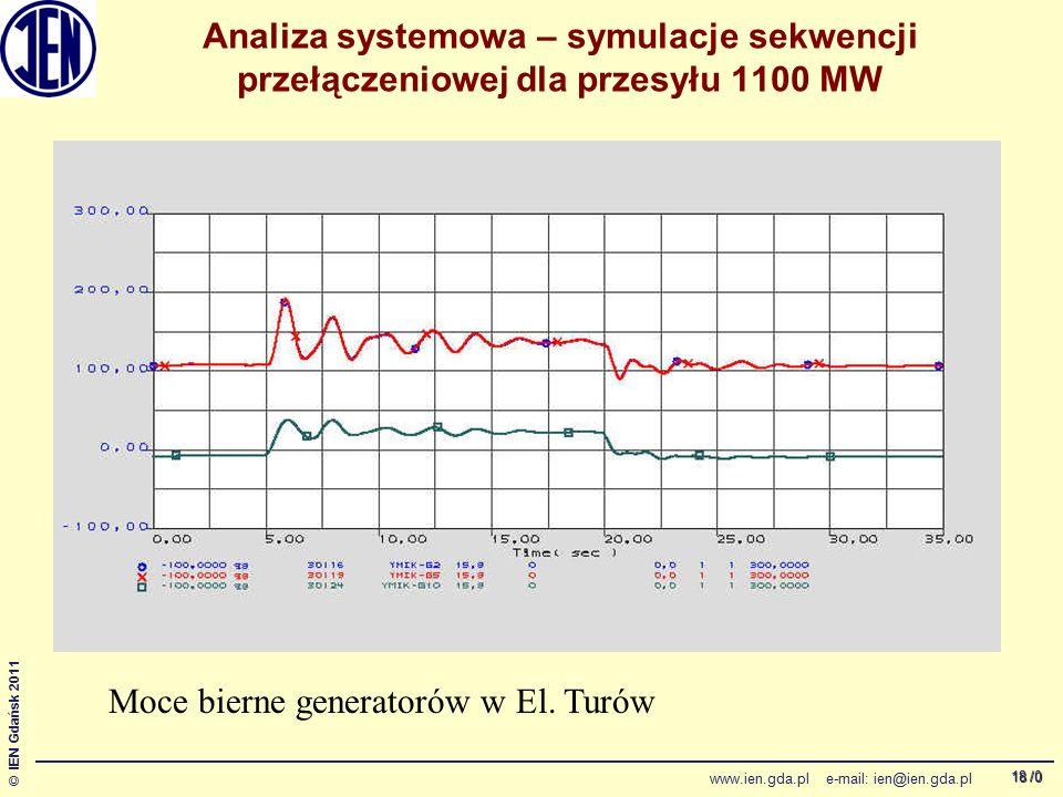 /0 © IEN Gdańsk 2011 www.ien.gda.pl e-mail: ien@ien.gda.pl 18 Analiza systemowa – symulacje sekwencji przełączeniowej dla przesyłu 1100 MW Moce bierne