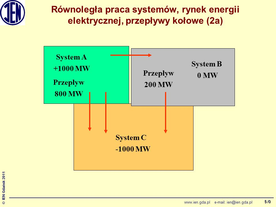 /0 © IEN Gdańsk 2011 www.ien.gda.pl e-mail: ien@ien.gda.pl 6 Równoległa praca systemów, rynek energii elektrycznej, przepływy kołowe (3)  Przepływy kołowe to przepływy mocy przez systemy krajów nie biorących udziału w planowanej wymianie mocy.