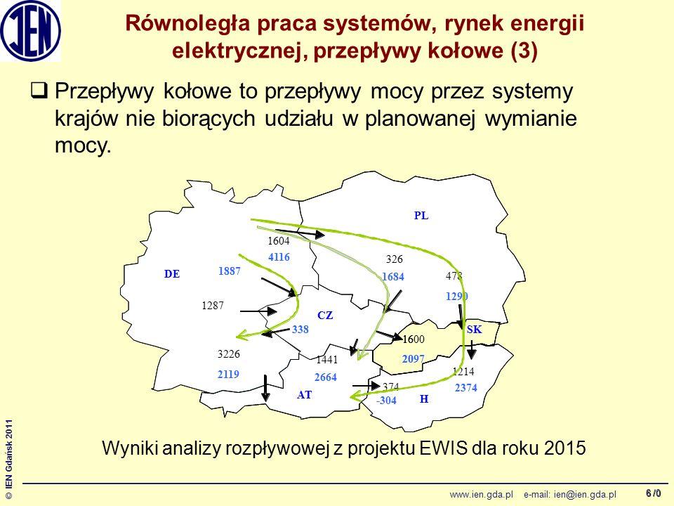 /0 © IEN Gdańsk 2011 www.ien.gda.pl e-mail: ien@ien.gda.pl 7 Równoległa praca systemów, rynek energii elektrycznej, przepływy kołowe (4)  Rozwój generacji wiatrowej powoduje generalnie wzrost przepływów kołowych.Przyczyny to: lokalizacja generacji wiatrowej względem odbiorów oraz duża moc zainstalowana i sporadyczne stany dużej produkcji.