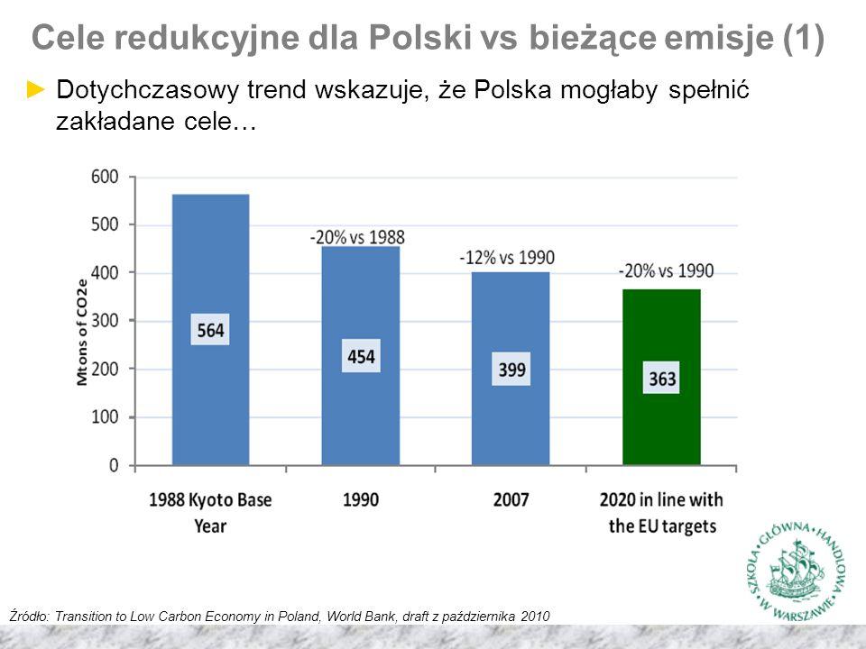 Cele redukcyjne dla Polski vs bieżące emisje (1) Źródło: Transition to Low Carbon Economy in Poland, World Bank, draft z października 2010 ►Dotychczasowy trend wskazuje, że Polska mogłaby spełnić zakładane cele…