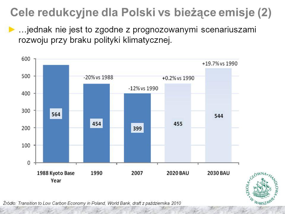 Cele redukcyjne dla Polski vs bieżące emisje (2) Źródło: Transition to Low Carbon Economy in Poland, World Bank, draft z października 2010 ►…jednak nie jest to zgodne z prognozowanymi scenariuszami rozwoju przy braku polityki klimatycznej.