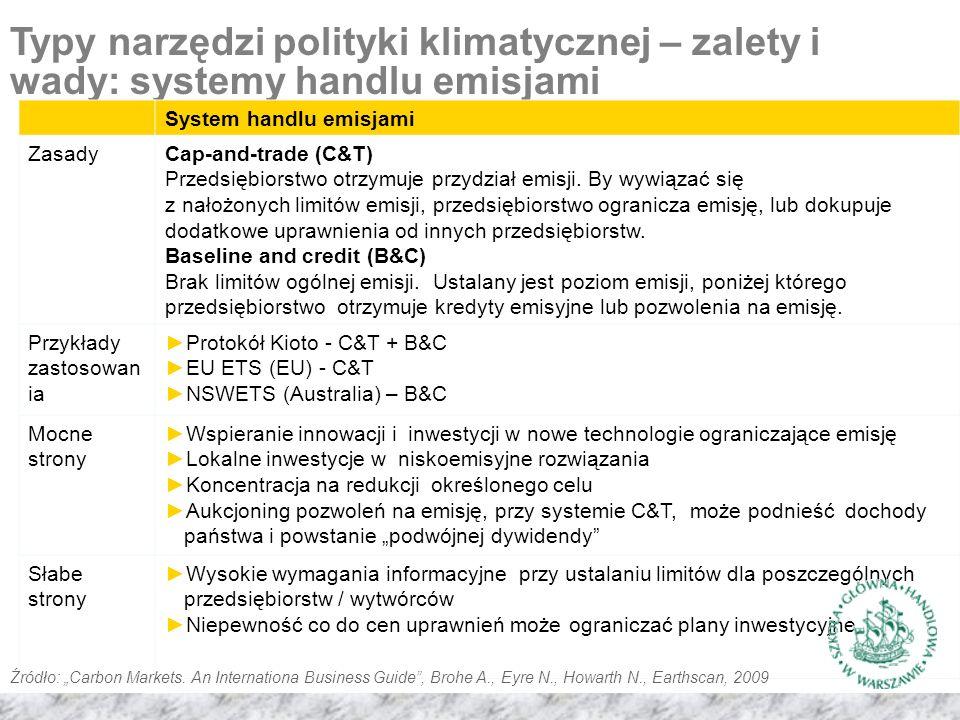 Typy narzędzi polityki klimatycznej – zalety i wady: systemy handlu emisjami System handlu emisjami ZasadyCap-and-trade (C&T) Przedsiębiorstwo otrzymuje przydział emisji.