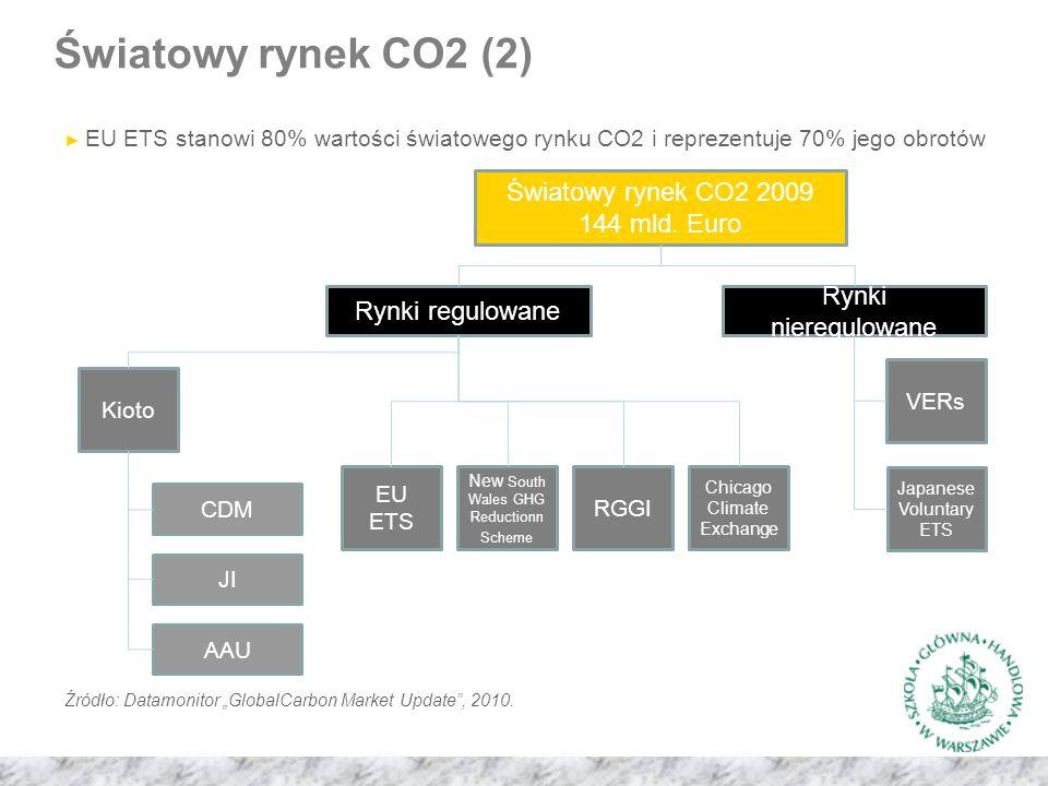 ► EU ETS stanowi 80% wartości światowego rynku CO2 i reprezentuje 70% jego obrotów Światowy rynek CO2 2009 144 mld.