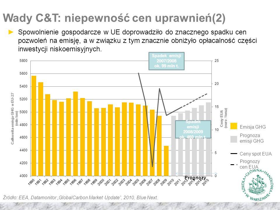 Wady C&T: niepewność cen uprawnień(2) Prognozy Spadek emisji 2007/2008 ok.