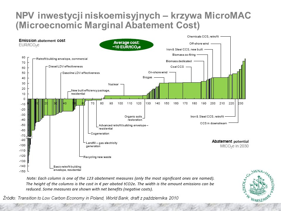 NPV inwestycji niskoemisyjnych – krzywa MicroMAC (Microecnomic Marginal Abatement Cost) Źródło: Transition to Low Carbon Economy in Poland, World Bank, draft z października 2010