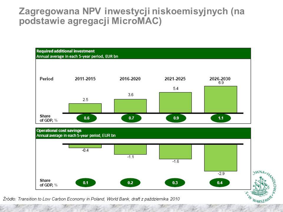 Zagregowana NPV inwestycji niskoemisyjnych (na podstawie agregacji MicroMAC)