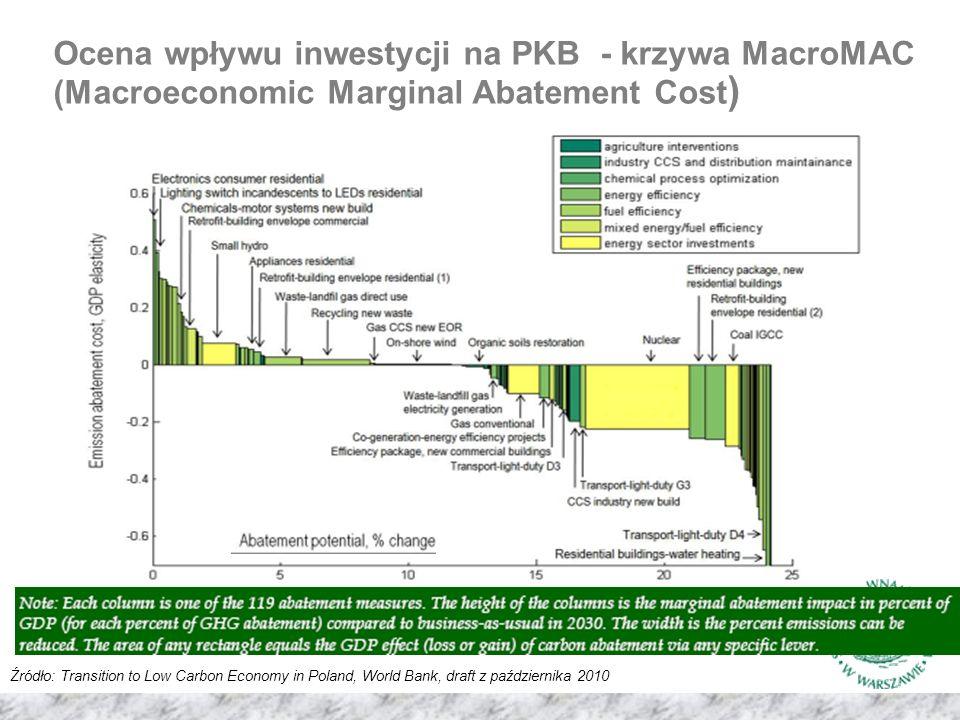 Ocena wpływu inwestycji na PKB - krzywa MacroMAC (Macroeconomic Marginal Abatement Cost ) Źródło: Transition to Low Carbon Economy in Poland, World Bank, draft z października 2010