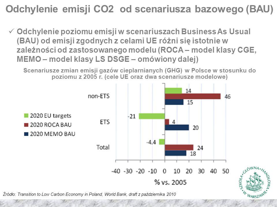 Odchylenie emisji CO2 od scenariusza bazowego (BAU) Źródło: Transition to Low Carbon Economy in Poland, World Bank, draft z października 2010 Scenariusze zmian emisji gazów cieplarnianych (GHG) w Polsce w stosunku do poziomu z 2005 r.
