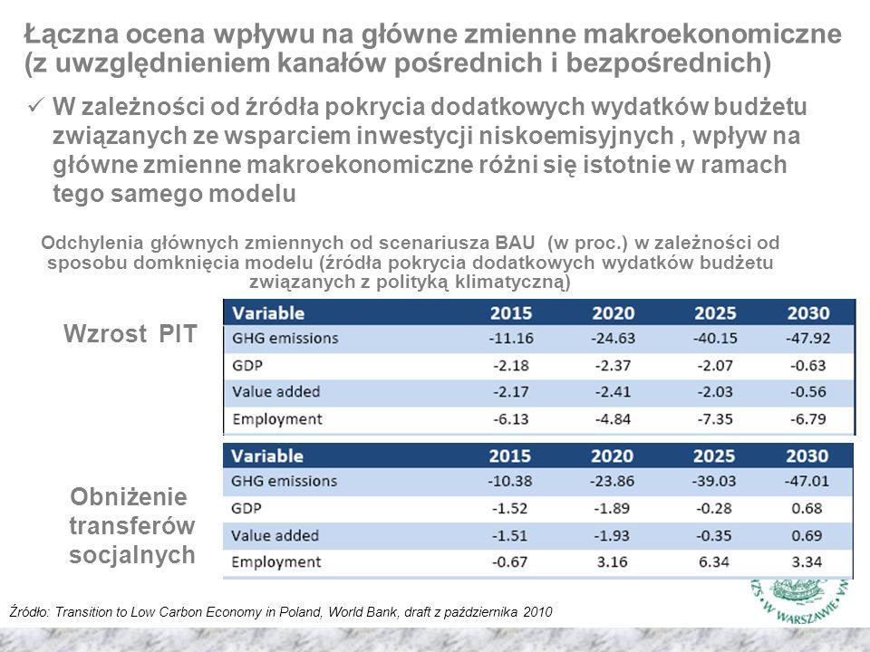 Łączna ocena wpływu na główne zmienne makroekonomiczne (z uwzględnieniem kanałów pośrednich i bezpośrednich) Źródło: Transition to Low Carbon Economy in Poland, World Bank, draft z października 2010 Odchylenia głównych zmiennych od scenariusza BAU (w proc.) w zależności od sposobu domknięcia modelu (źródła pokrycia dodatkowych wydatków budżetu związanych z polityką klimatyczną) W zależności od źródła pokrycia dodatkowych wydatków budżetu związanych ze wsparciem inwestycji niskoemisyjnych, wpływ na główne zmienne makroekonomiczne różni się istotnie w ramach tego samego modelu Wzrost PIT Obniżenie transferów socjalnych