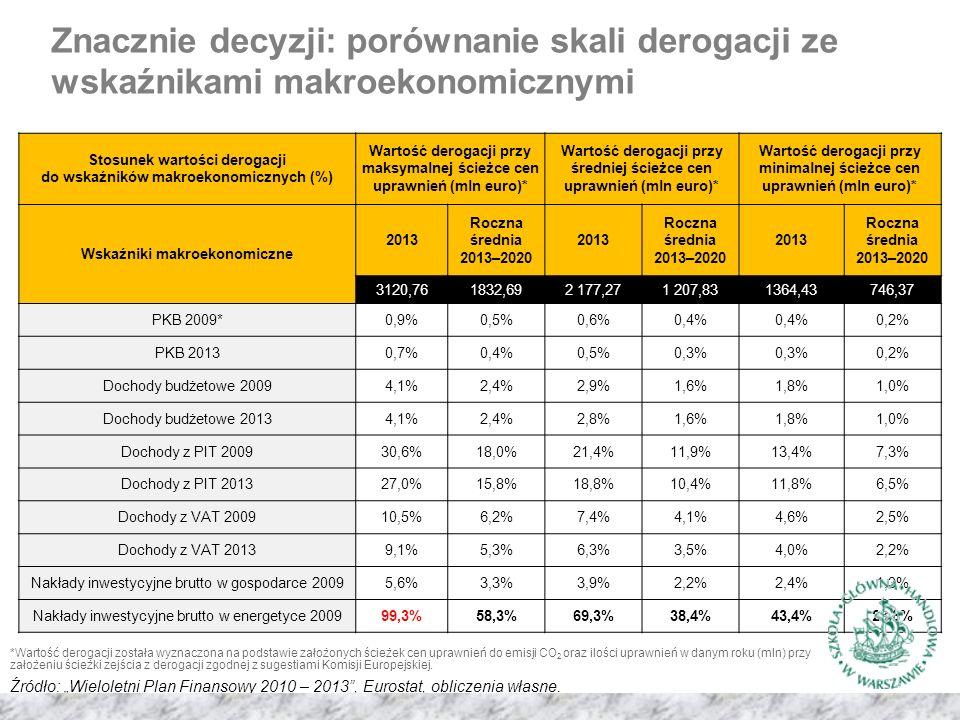 Znacznie decyzji: porównanie skali derogacji ze wskaźnikami makroekonomicznymi Stosunek wartości derogacji do wskaźników makroekonomicznych (%) Wartość derogacji przy maksymalnej ścieżce cen uprawnień (mln euro)* Wartość derogacji przy średniej ścieżce cen uprawnień (mln euro)* Wartość derogacji przy minimalnej ścieżce cen uprawnień (mln euro)* Wskaźniki makroekonomiczne 2013 Roczna średnia 2013–2020 2013 Roczna średnia 2013–2020 2013 Roczna średnia 2013–2020 3120,761832,692 177,271 207,831364,43746,37 PKB 2009*0,9%0,5%0,6%0,4% 0,2% PKB 20130,7%0,4%0,5%0,3% 0,2% Dochody budżetowe 20094,1%2,4%2,9%1,6%1,8%1,0% Dochody budżetowe 20134,1%2,4%2,8%1,6%1,8%1,0% Dochody z PIT 200930,6%18,0%21,4%11,9%13,4%7,3% Dochody z PIT 201327,0%15,8%18,8%10,4%11,8%6,5% Dochody z VAT 200910,5%6,2%7,4%4,1%4,6%2,5% Dochody z VAT 20139,1%5,3%6,3%3,5%4,0%2,2% Nakłady inwestycyjne brutto w gospodarce 20095,6%3,3%3,9%2,2%2,4%1,3% Nakłady inwestycyjne brutto w energetyce 200999,3%58,3%69,3%38,4%43,4%23,8% *Wartość derogacji została wyznaczona na podstawie założonych ścieżek cen uprawnień do emisji CO 2 oraz ilości uprawnień w danym roku (mln) przy założeniu ścieżki zejścia z derogacji zgodnej z sugestiami Komisji Europejskiej.