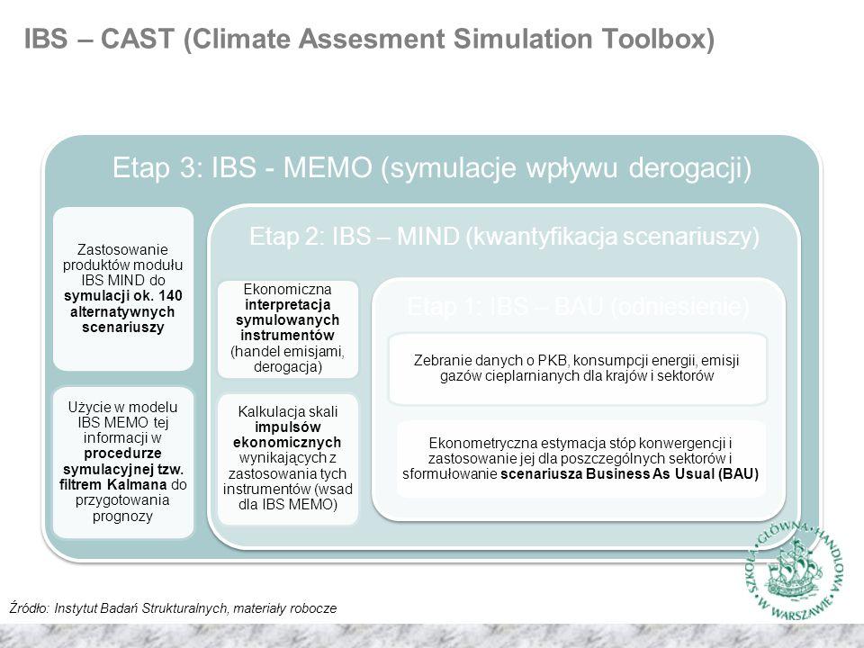 Etap 3: IBS - MEMO (symulacje wpływu derogacji) Zastosowanie produktów modułu IBS MIND do symulacji ok.