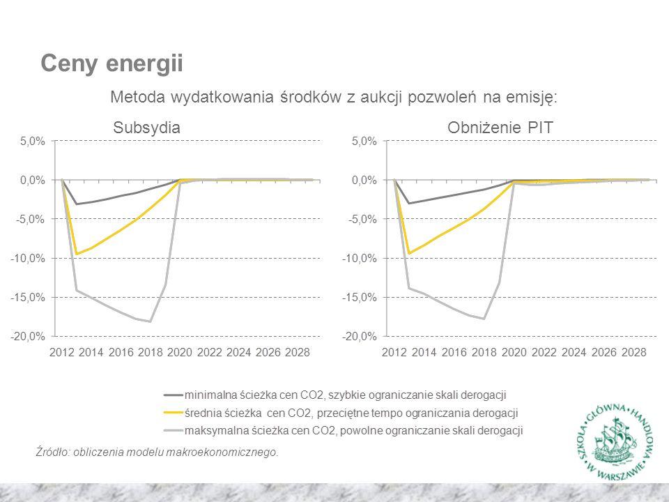 Ceny energii Metoda wydatkowania środków z aukcji pozwoleń na emisję: SubsydiaObniżenie PIT Źródło: obliczenia modelu makroekonomicznego.