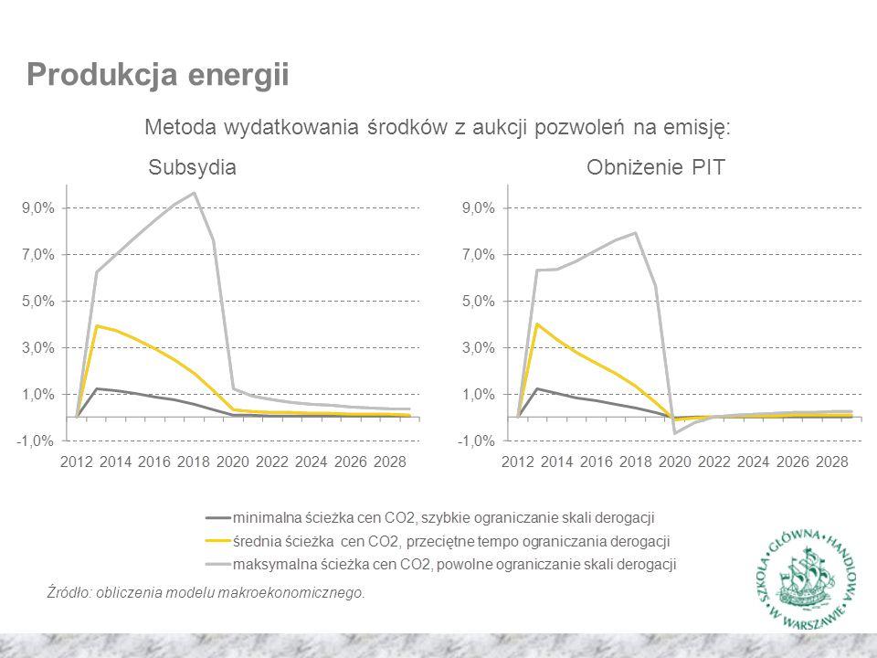 Produkcja energii Metoda wydatkowania środków z aukcji pozwoleń na emisję: SubsydiaObniżenie PIT Źródło: obliczenia modelu makroekonomicznego.