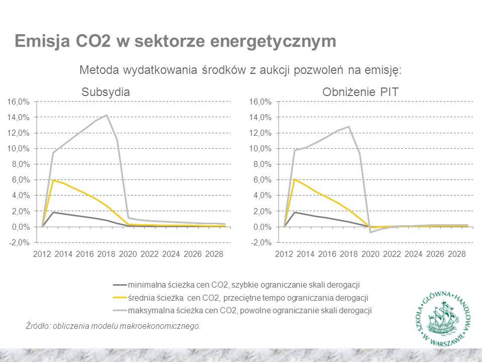 Emisja CO2 w sektorze energetycznym Metoda wydatkowania środków z aukcji pozwoleń na emisję: SubsydiaObniżenie PIT Źródło: obliczenia modelu makroekonomicznego.