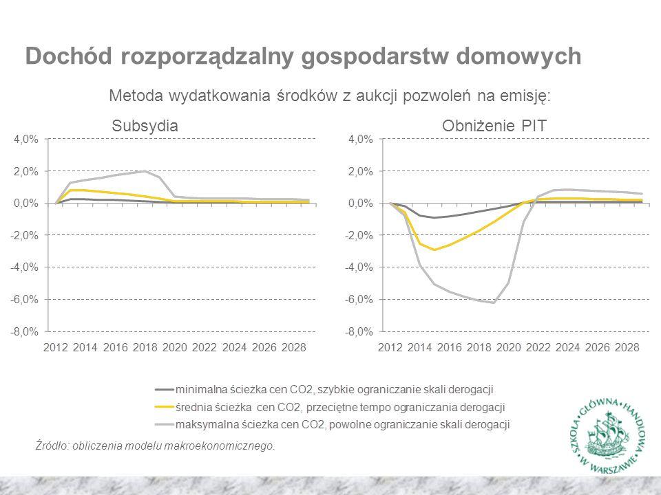 Dochód rozporządzalny gospodarstw domowych Metoda wydatkowania środków z aukcji pozwoleń na emisję: SubsydiaObniżenie PIT Źródło: obliczenia modelu makroekonomicznego.