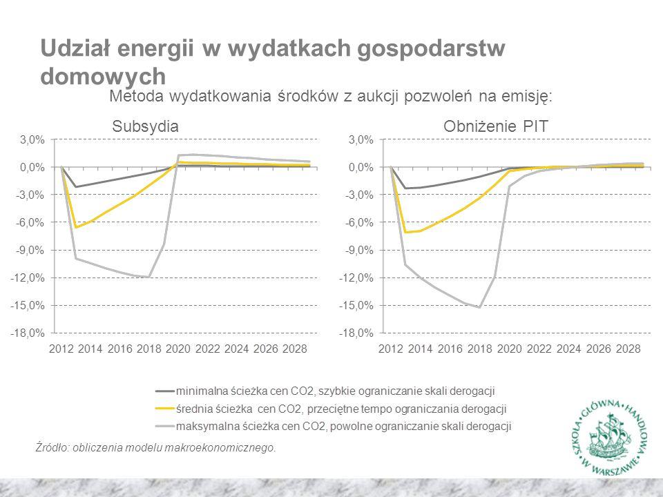 Udział energii w wydatkach gospodarstw domowych Metoda wydatkowania środków z aukcji pozwoleń na emisję: SubsydiaObniżenie PIT Źródło: obliczenia modelu makroekonomicznego.