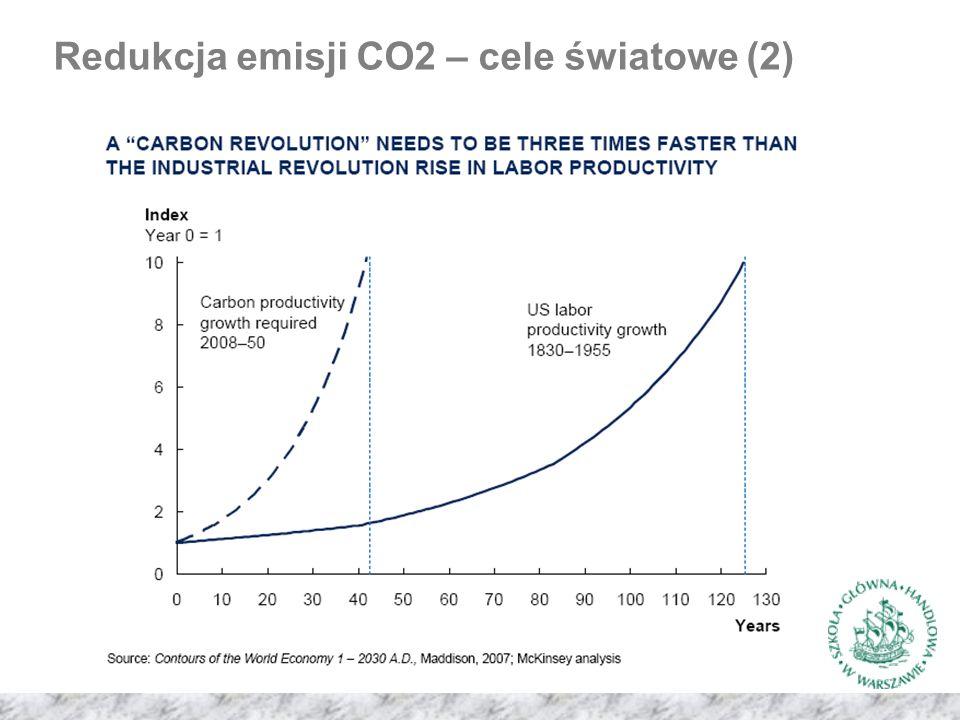Redukcja emisji CO2 – cele światowe (2)