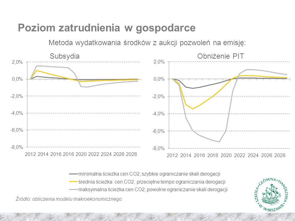 Poziom zatrudnienia w gospodarce Metoda wydatkowania środków z aukcji pozwoleń na emisję: SubsydiaObniżenie PIT Źródło: obliczenia modelu makroekonomicznego.