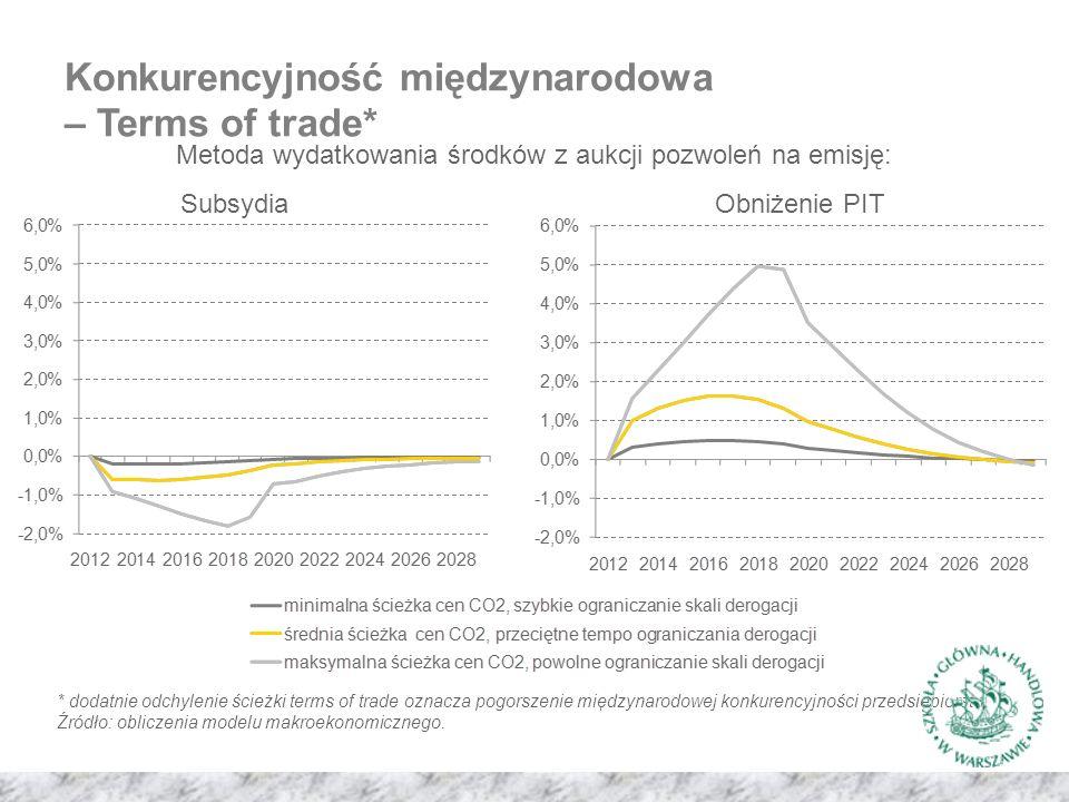 Konkurencyjność międzynarodowa – Terms of trade* Metoda wydatkowania środków z aukcji pozwoleń na emisję: SubsydiaObniżenie PIT * dodatnie odchylenie ścieżki terms of trade oznacza pogorszenie międzynarodowej konkurencyjności przedsiębiorstw.