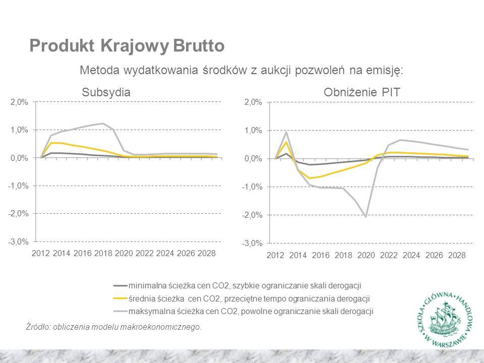 Produkt Krajowy Brutto Metoda wydatkowania środków z aukcji pozwoleń na emisję: SubsydiaObniżenie PIT Źródło: obliczenia modelu makroekonomicznego.